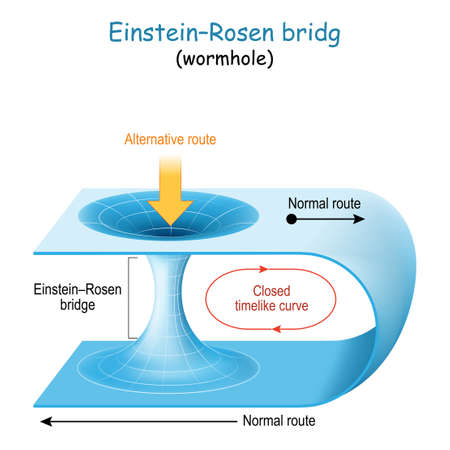 Wormhole. -Rosen bridge. Theory about passage through spacetime for long journeys across the universe. theory of general relativity. time travel is possible only through wormhole