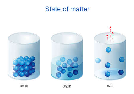 fundamental states of matter. Density and molecular structure of Solid, liquid and gas. Water in glass