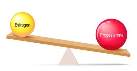 estrogen and progesterone balance. progesterone dominance. lever and sex hormones. higher progesterone levels present in perimenopausal women 矢量图像