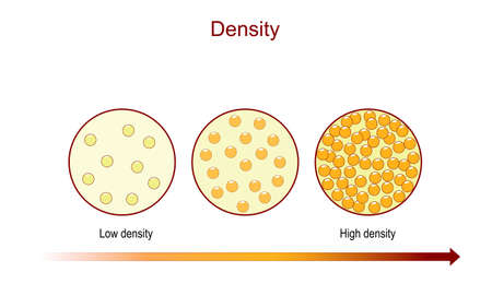 Density. diagram compares number of the particles in a substance, illustration for learning chemistry and physics. can be used for Hair density classification, or for Bone mineral density reference and condition of bone tissue in Aging process. vector