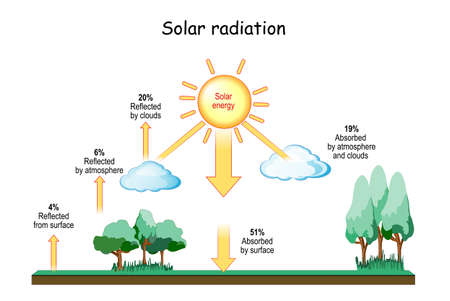Solar Radiation and Climate. Meteorology. Insolation and Heat Balance of the Earth. Terrestrial radiation. solar waves. vector