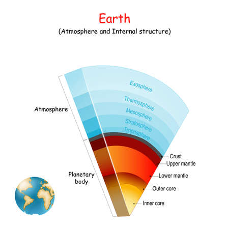 Earth atmosphere and Internal structure of our planet. Vector illustration