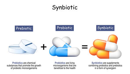 Synbiotics are dietary supplements combining probiotics and prebiotics in a form of synergism. Prebiotics are chemical substances that promote the growth of probiotic microorganisms. Probiotics are living microorganisms that are beneficial to the health