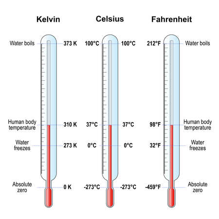 temperature scales. Celsius, Fahrenheit and Kelvin thermometers. comparison and difference. vector illustration