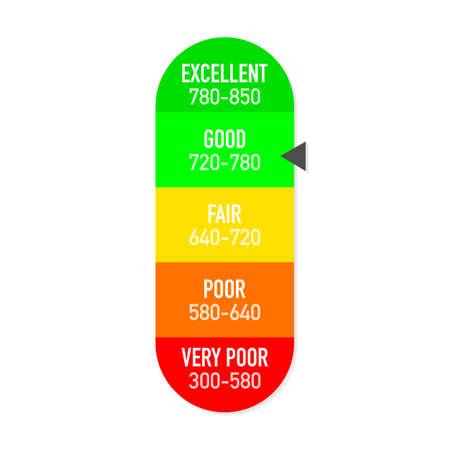 Credit Score Gauge Vektorberichtsskala. Vektorgrafik auf Lager.