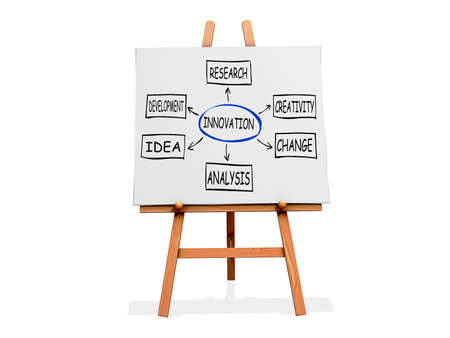 Art Easel on a white background with Innovation