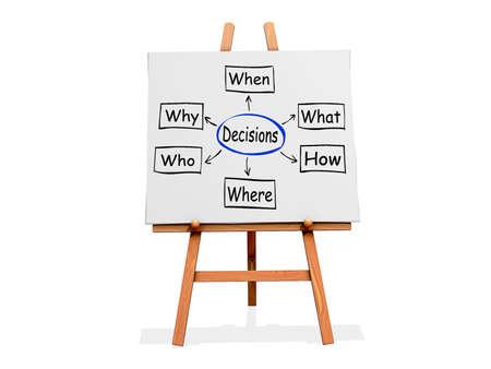 意思決定フローチャートと白い背景の上のアート イーゼル