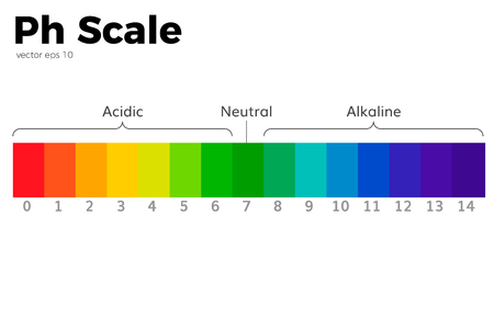 The pH scale Universal Indicator.