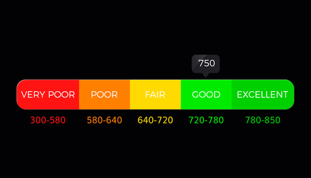 Credit Score Gauge vector report scale vector