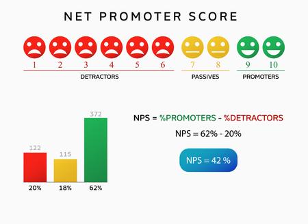 nps net Promoter Score-Chart Werbeinfografik