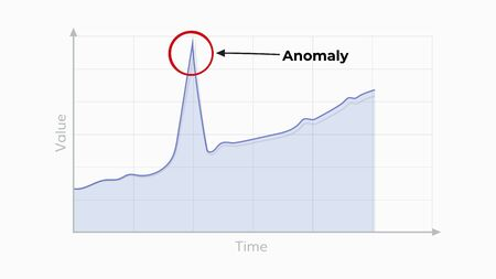 Anomaly detection graph illustration . Anomaly find algorithm