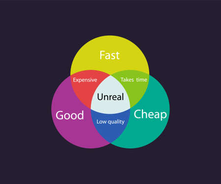 Fast good cheap chart infographic. Abstract pie color schedule for development and implementation of new business project, the choice possible development path marketing vector plan.