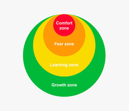 Diagram comfort zone. Change color gradual from comfort red to fear zone yellow learning and green growth corporate motivation activities and escape to cozy personal vector space. 일러스트