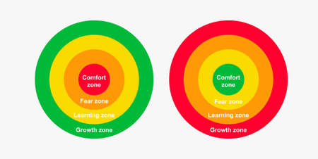 Comfort zone diagram. Gradual change from comfort red to fear zone yellow learning and green growth corporate motivation activities and escape to cozy personal vector space.