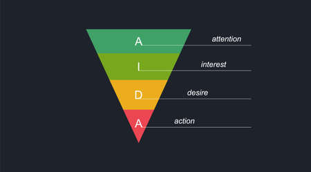 Aida attention interest desire action. Marketing program is pyramid with corporate management and solution of effective brand tasks process advertising promotion and targeting vector client.