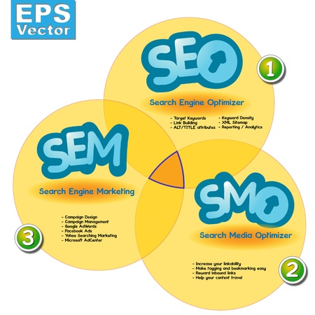 Searching Engine Media, Marketing and Optimization, SEO SEM SMO, a graph which explain the synergy between them  Vector