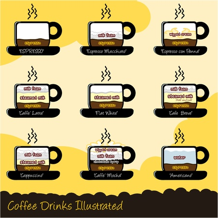 Nine most common Caffee drinks