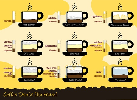 initiative: Nine most common Caffee drinks