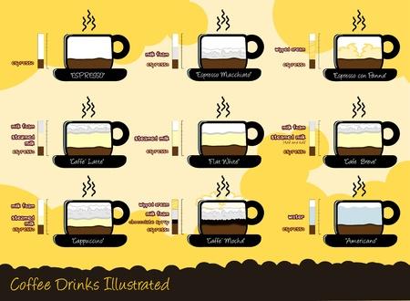 Nine most common Caffee drinks
