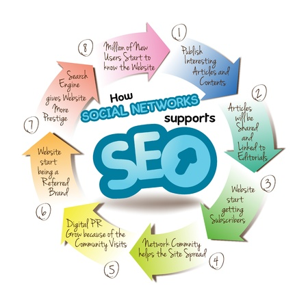 Grafh explain how Social Networks supports SEO  a graph which explain how social networks  helps the Searching Engine Optimization, SEO in 8 steps. TO KNOW: File include: EPS10  (opened with all program) fully editable with layers. Easy to custom Illustration