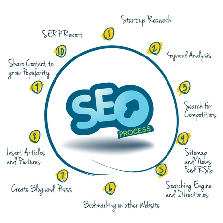 Graph showing the 10 Steps of SEO  Searching Engine Optimization, SEO, a graph which explain the ten steps for a success Optimisation on the web. Illustration