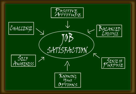 employee satisfaction: Job Satisfaction Diagram