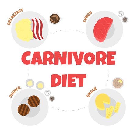 Vector Illustration of Menu of Carnivore Diet. Healthy Nutrition Concept for Meat Lovers. Great for Poster, Banner, Wallpaper. Concept of Carnivore Diet for the Cardiovascular System