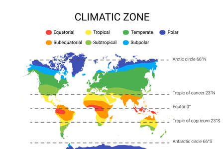 climate zones map scheme. Vector illustration with equatorial, tropical, polar, subtropical, subequatorial subpolar temperate zones