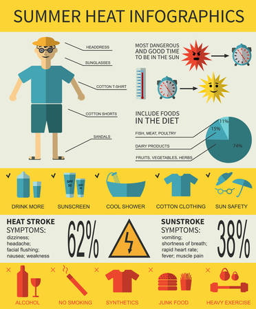 Health care infographics about summer heat stroke, symptoms and prevention. Vector illustration. Illustration