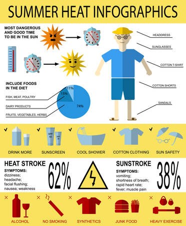 Health care vector  infographics about summer heat stroke, symptoms and prevention. Vectores
