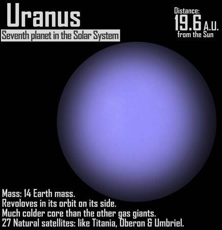 uranus: Uranus Planet
