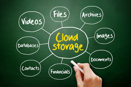 Cloud storage mind map, technology concept for presentations and reports