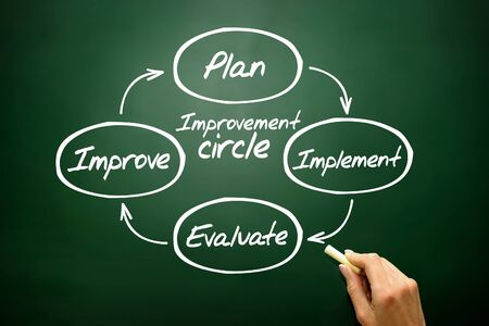 implement: Improvement circle of plan, implement, evaluate, improve concept, business strategy on blackboard