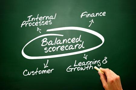 balanced: Balanced scorecard diagram, chart shapes vector concept