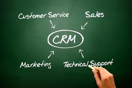 customer relationship: Hand drawn diagram Customer relationship management (CRM) Stock Photo