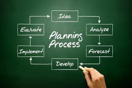 process flow: Hand drawn Planning Process flow chart, business concept