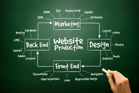 interface design: Hand drawn diagram of Website Production process elements for presentations and reports, business concept