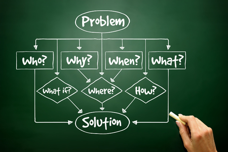 Hand drawn Problem - Solution flow chart with basic questions for presentations and reports, business concept photo