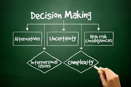 making decision: Hand drawn Decision Making flow chart for presentations and reports, business concept Stock Photo