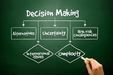 Mano diagrama de flujo Toma de Decisiones dibujado para presentaciones e informes, concepto de negocio Foto de archivo
