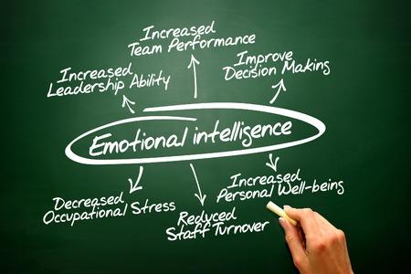 decreased: Emotional intelligence vector hand drawn concept diagram