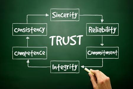 gestion empresarial: Proceso CONFIANZA exhausta para presentaciones e informes, concepto de negocio