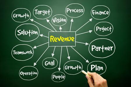 mindmap: Hand drawn Revenue mind map, business concept on blackboard Stock Photo