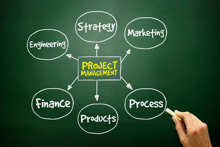 project management: Hand drawn Project management process mind map, business concept on blackboard