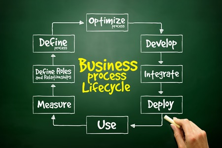 Hand drawn Business Process Lifecycle mind map, business concept on blackboard photo