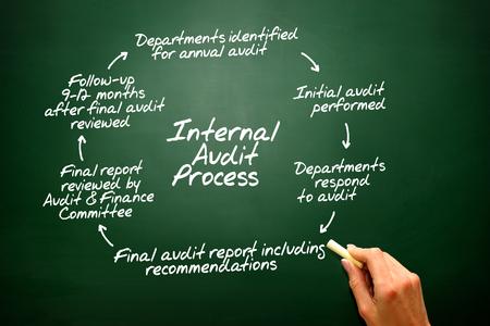 internal audit: Internal Audit Process flow chart on blackboard, presentation background Stock Photo