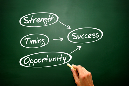 career timing: Success concept Strength, Timing, Opportunity on blackboard, presentation background