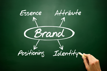 attribute: BRAND concept, essence, attribute, positioning, identity on blackboard