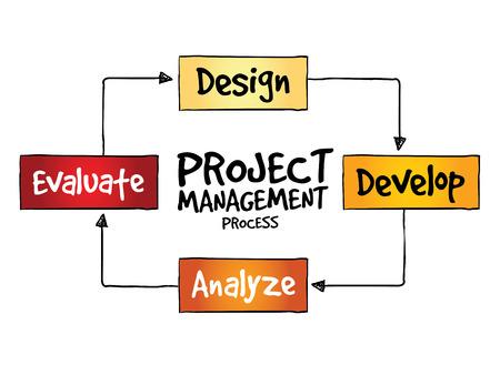 Processus de gestion de projet, concept d'entreprise Banque d'images - 37220626
