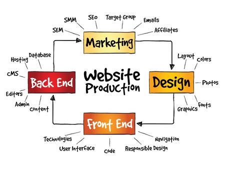 affiliates: Website production process, business concept